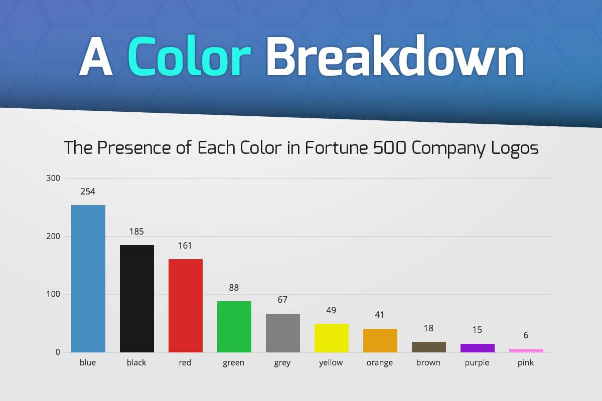 Color Analysis of Fortune 500 Logos