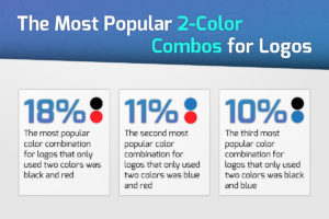 The Most Popular 2 Color Combinations Used in Logos