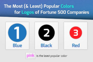 The Most Popular Colors Used in Fortune 500 Companies Logos