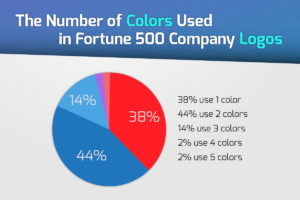 An Analysis of the Number of Colors Used in Logos
