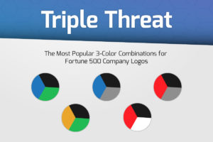 The Most Popular 3-Color Combinations for Logos