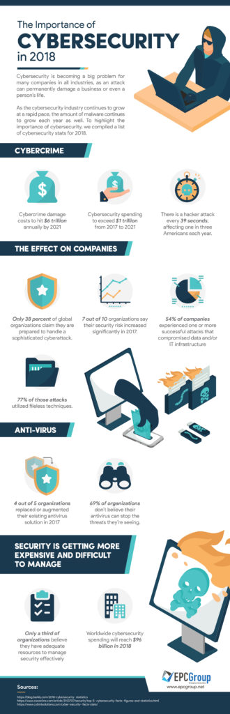 The Importance of Cybersecurity in 2018 – Infographic - thumb image