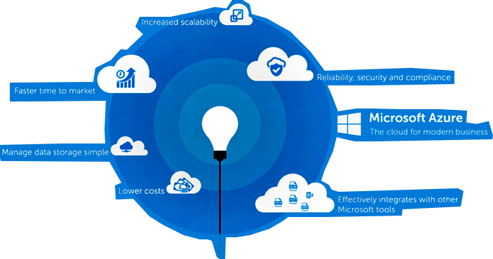 Azure consulting services top microsoft partner epc group epc groups microsoft azure consulting services malvernweather Images