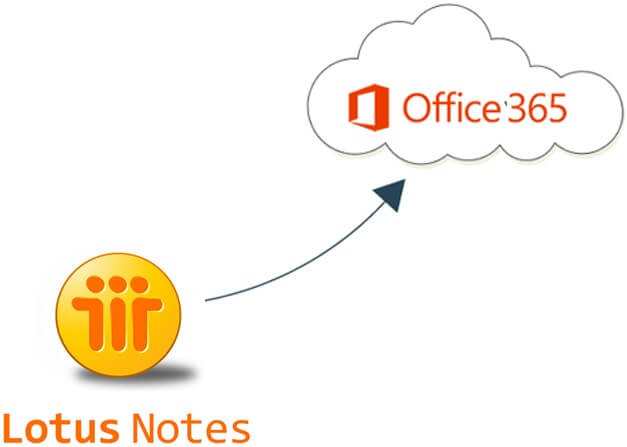 Lotus Notes Migration | EPC Group | Experince Freedom