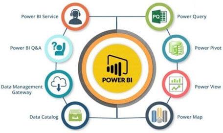Power BI Governance