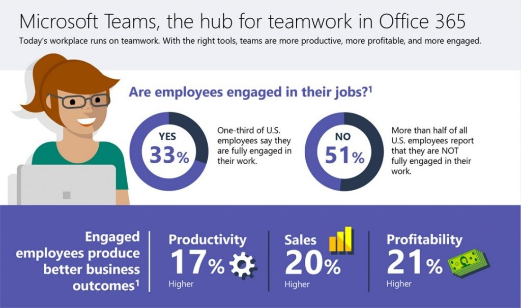 Microsoft Teams Change Management & User Adoption - thumb image