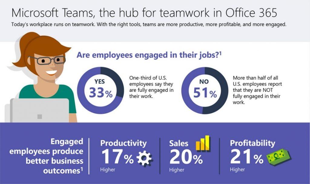 Microsoft Teams Change Management & User Adoption - thumb image