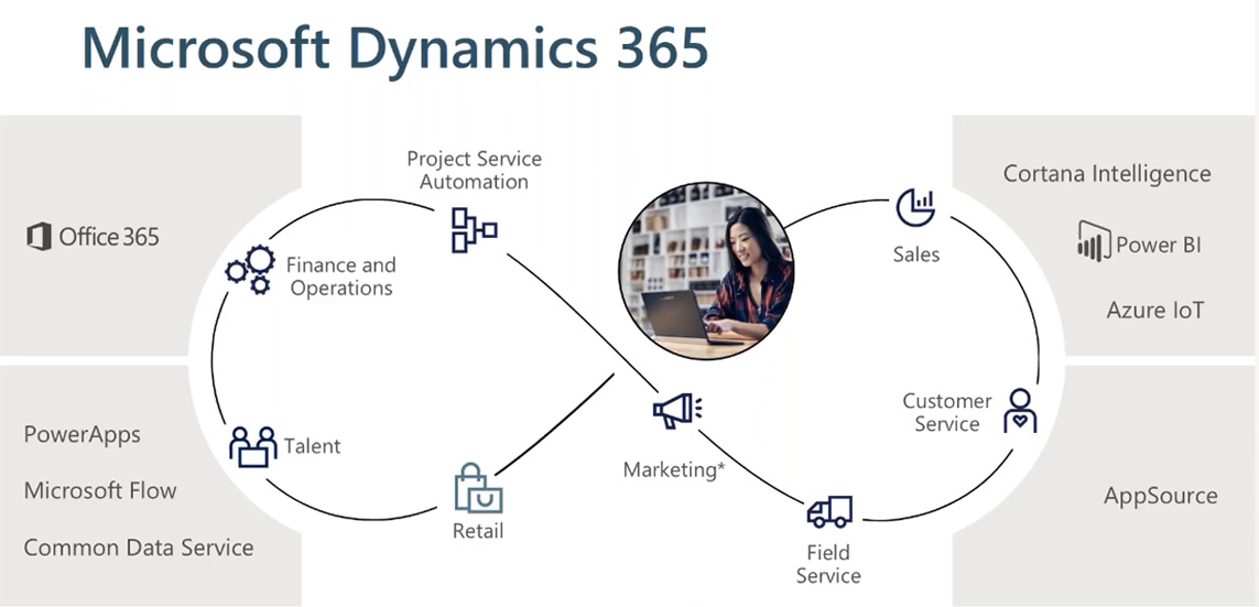 Dynamics 365 CRM Consulting