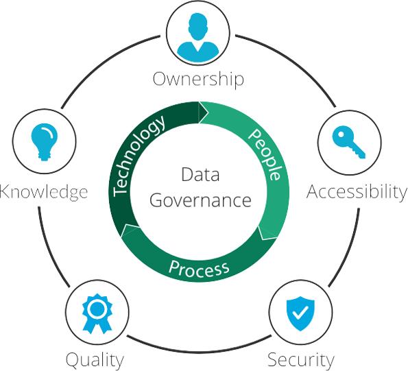 Data Governance for safety