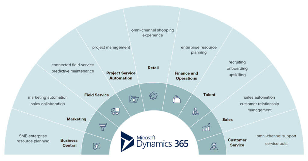 Different Microsoft Dynamics 365 ERP products