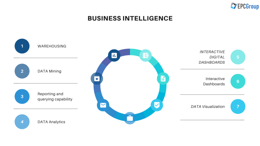 Business Intelligence Steps