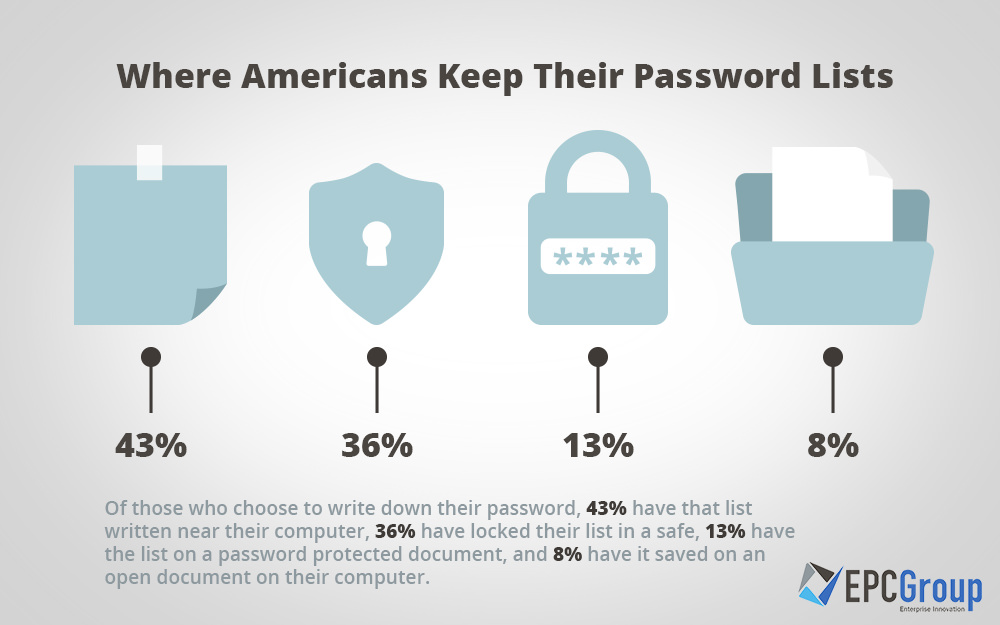 Where Americans store their passwords