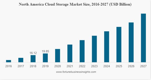 Cloud Storage Stats