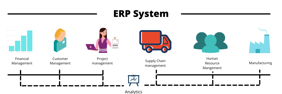 ERP functions in Business