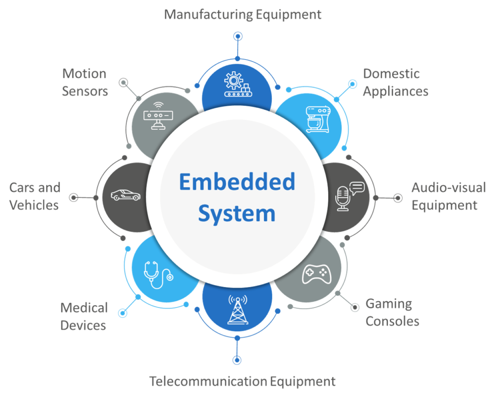 Embedded Intelligence uses
