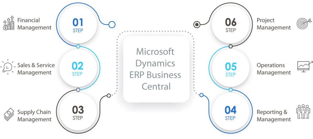 Benefits of Microsoft Dynamics ERP System- Business Central