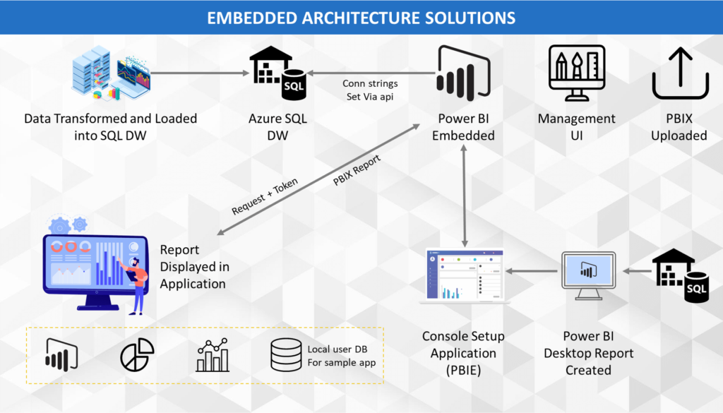 Power BI Embedded Architecture with Microsoft Azure