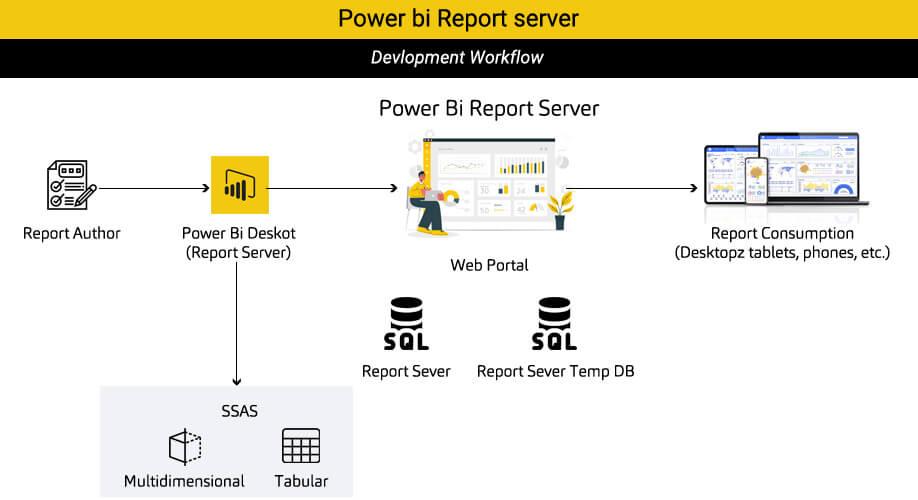 Power BI Report Server Developement Flow