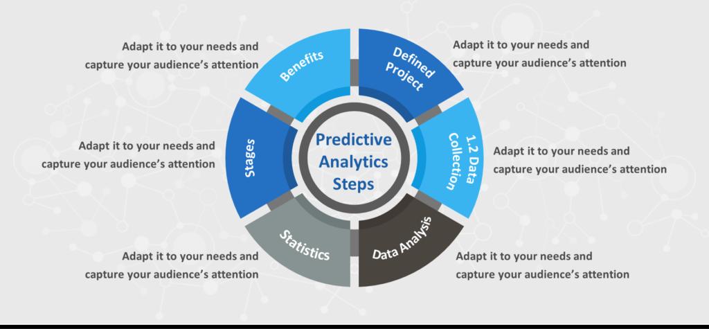 Predictive analytics uses
