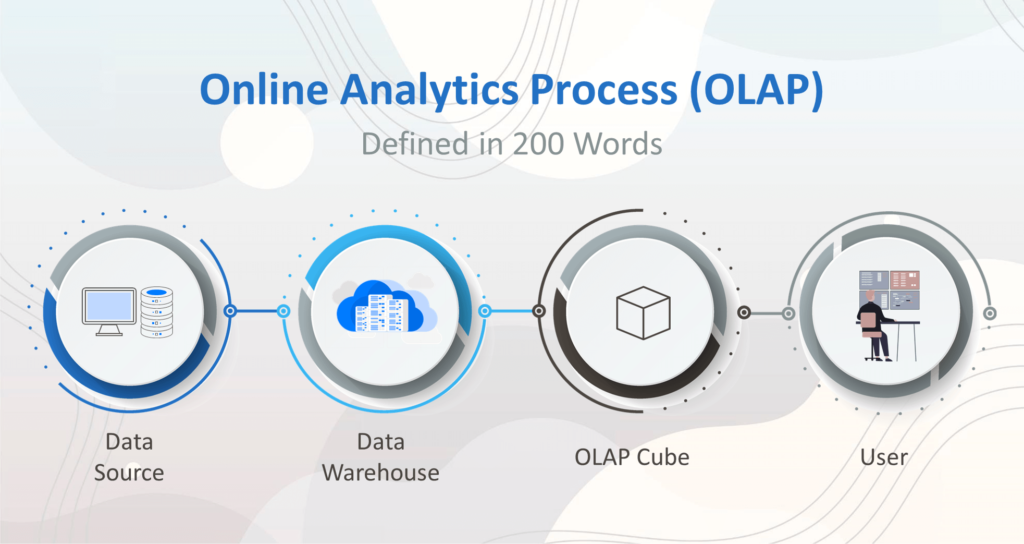 What is OLAP Process