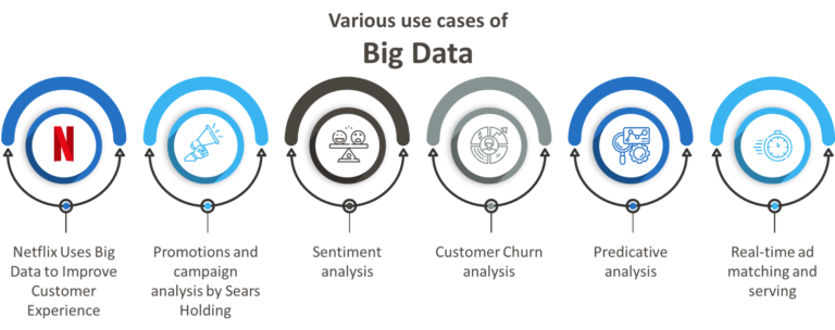 What are the uses of big data