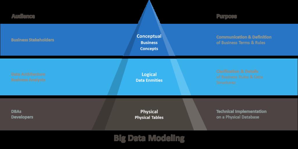 Big Data Modeling