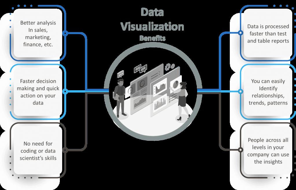 Data Visualization benefits