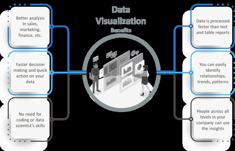 Power BI Visuals and Data visualization benefits