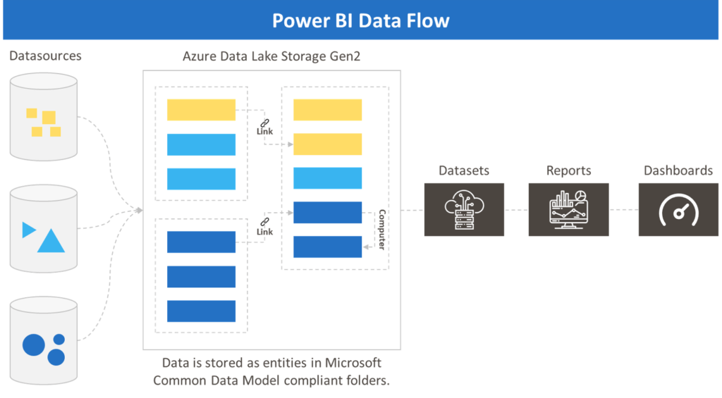 Power BI Data Flow