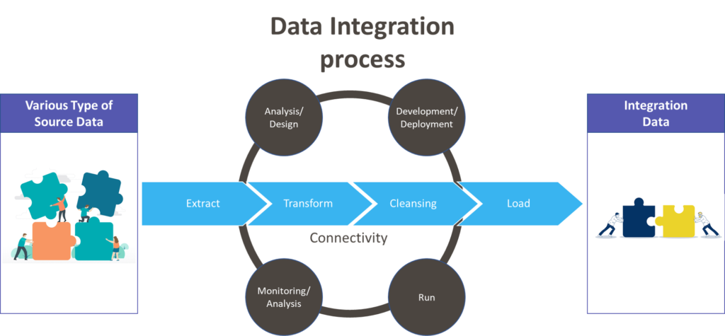 What is Data Integration process