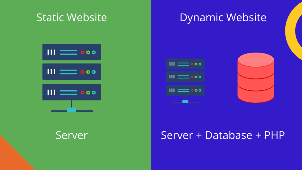 Static and Dynamics Website