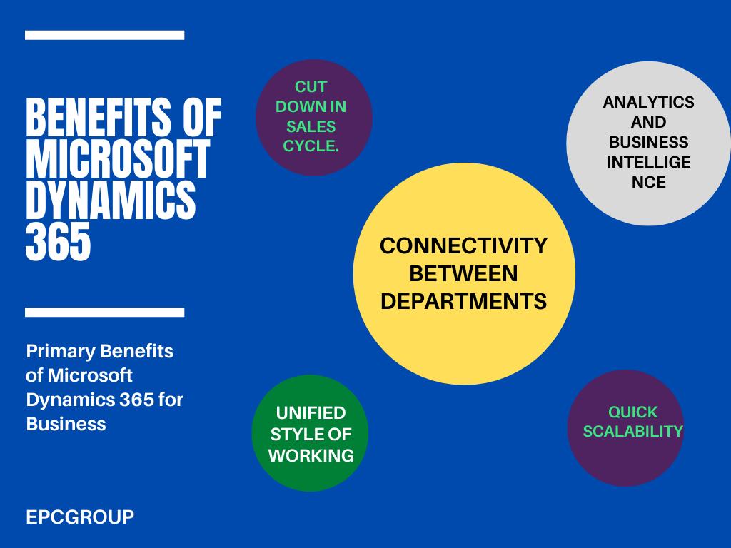 Benefits That Microsoft Dynamics forms