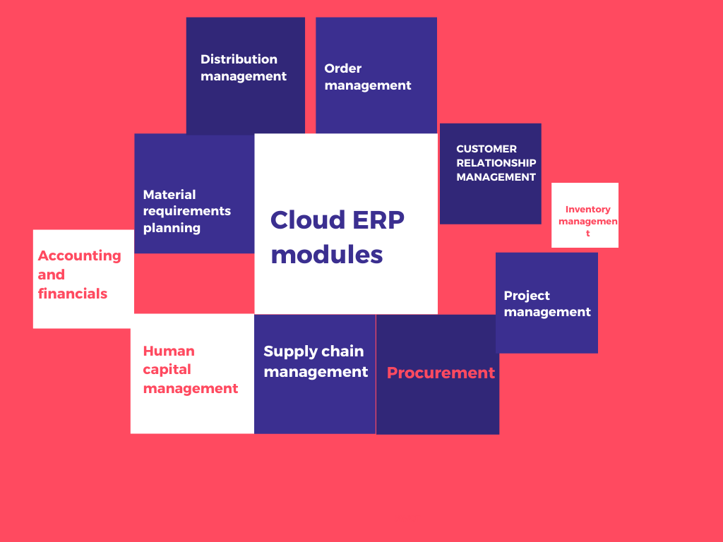 Cloud based ERP benefits